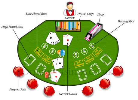 Pai Gow Poker Rules
